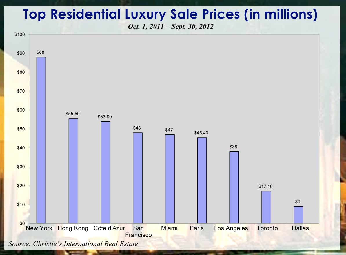 Miami cracks Top 10 luxury residential markets